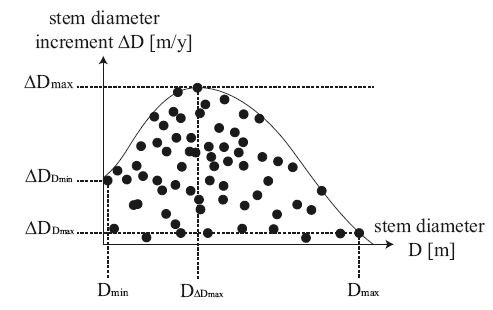 Typical Diameter-Growth curve